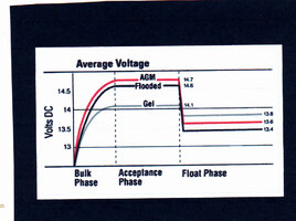 AGM Battery Voltage-Charging_0002.jpg