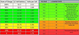 Gel SOC Voltage (2).jpg